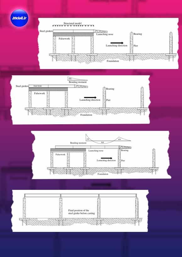آموزش طراحی پل